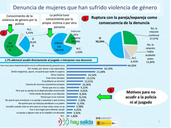 cifra negra violencia de género