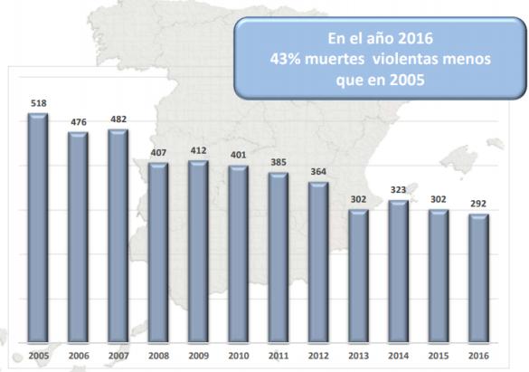 pena de prisión permanente revisable en España